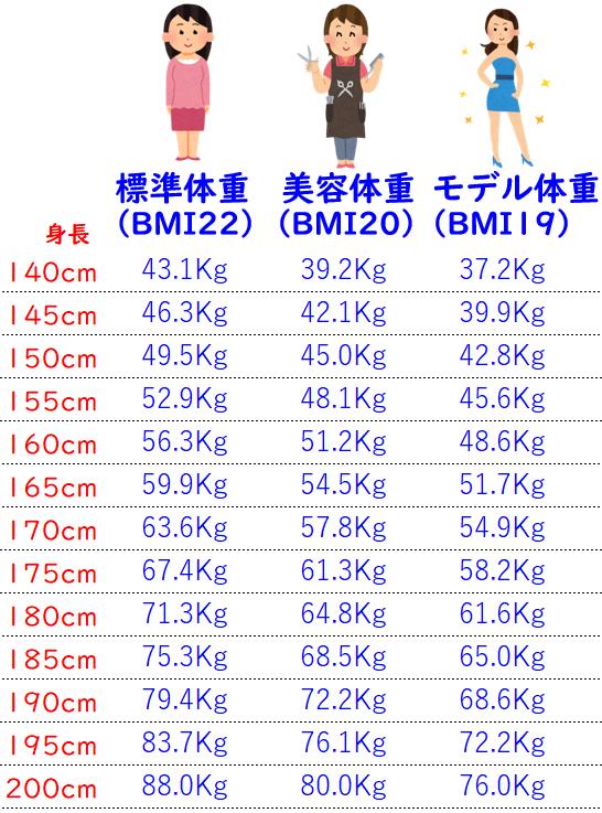 189 センチ 平均 体重